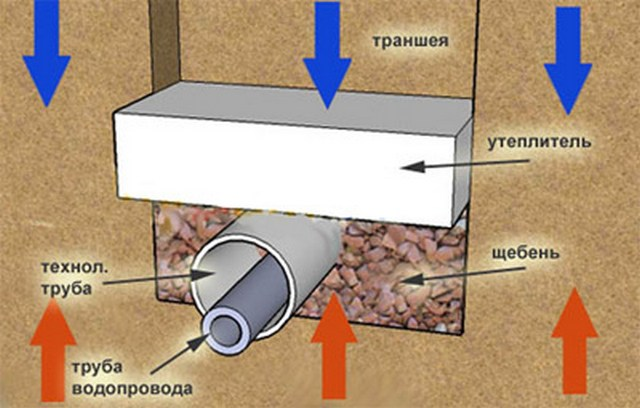 Гидроизоляция утеплителя для труб водопроводных фольгоизол гидроизоляция к дымоходу